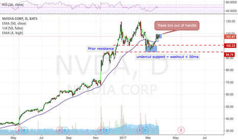 NVDA: looking bullish again