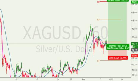 XAGUSD: Silver will be more bullish than Gold