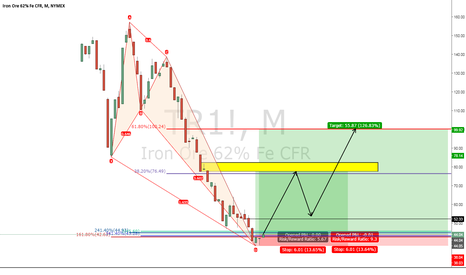 TR1!: Nymex Iron Ore Futures Monthly Crab Pattern