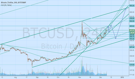 BTCUSD: Bitcoin in Christmas time, upward trend, but after a correction.