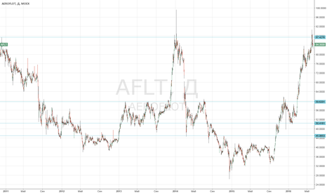 AFLT: Аэрофлот, коррекция неизбежна