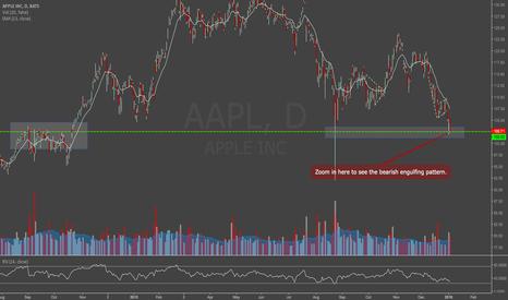 AAPL: AAPL Phone Production Weakness