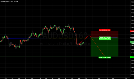 AUDUSD: Looking for possible SELL on AUDUSD