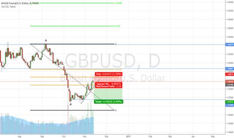 GBPUSD: gbpusd sell