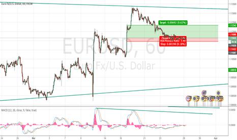 EURUSD: Supply Zone 1h