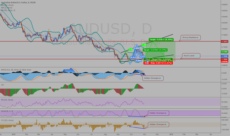 AUDUSD: Three Drives pattern in an Expanding diagonal on AUDUSD