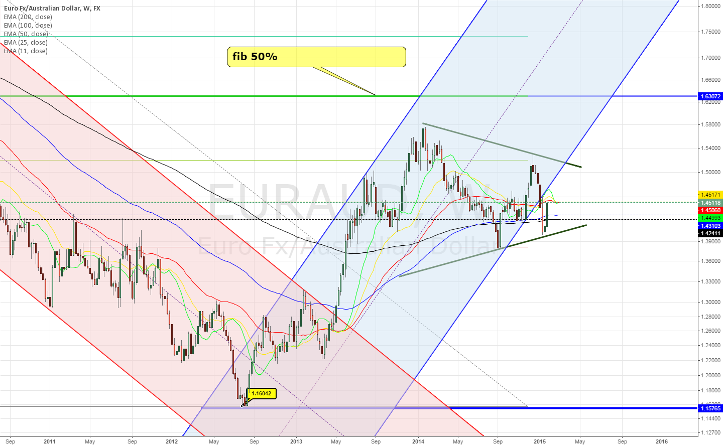 EURAUD Weekly ~ Still below 50 fib