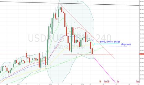 USDRUB_TOM: Новые сигналы на продажу