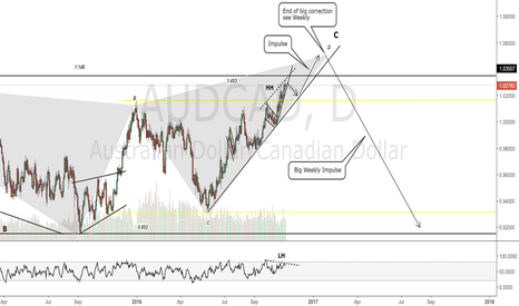AUDCAD: AUDCAD Daily Chart.Short view