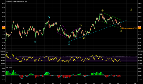 DXY: Critical Juncture ?