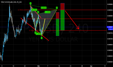 JPYUSD: JPYUSD 4h harmonic .786 trend continuation or Chypher Pattern