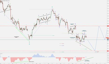 DXY: Dollar-Index (DXY) - Bullish Minor 5 - Trend Reversal