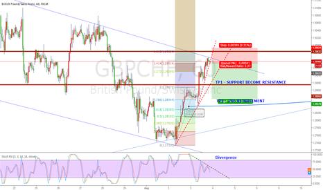 GBPCHF: GBPCHD Short - 94 Pips