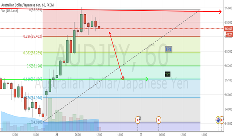 AUDJPY: PA is out of Equilibrium : Possibility of Retracement