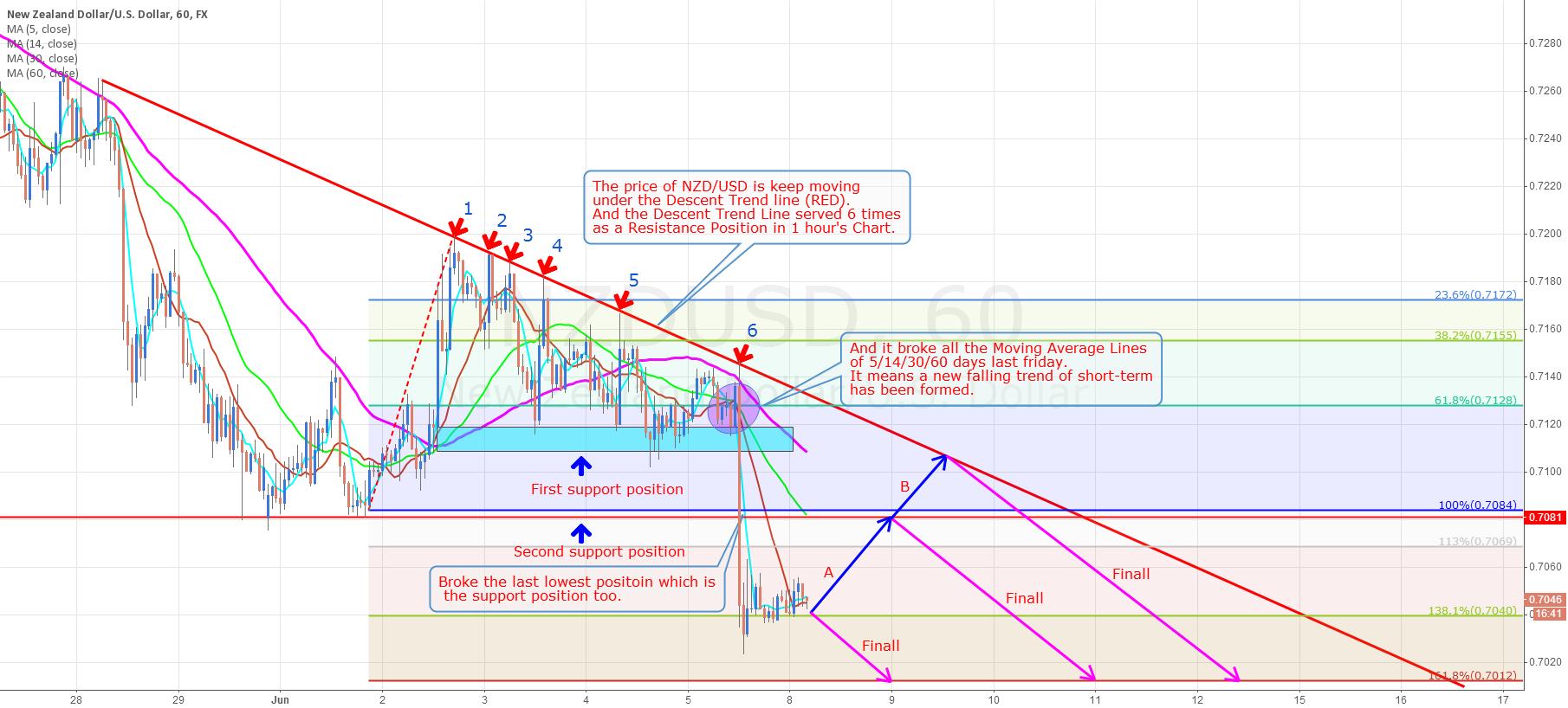 NZD/USD Short-term Analysis  (Sell it )