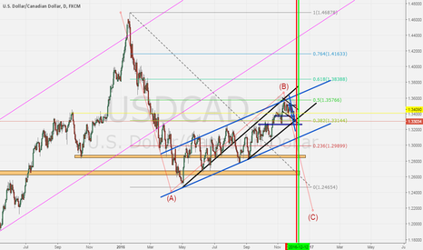 USDCAD: USDCAD D1
