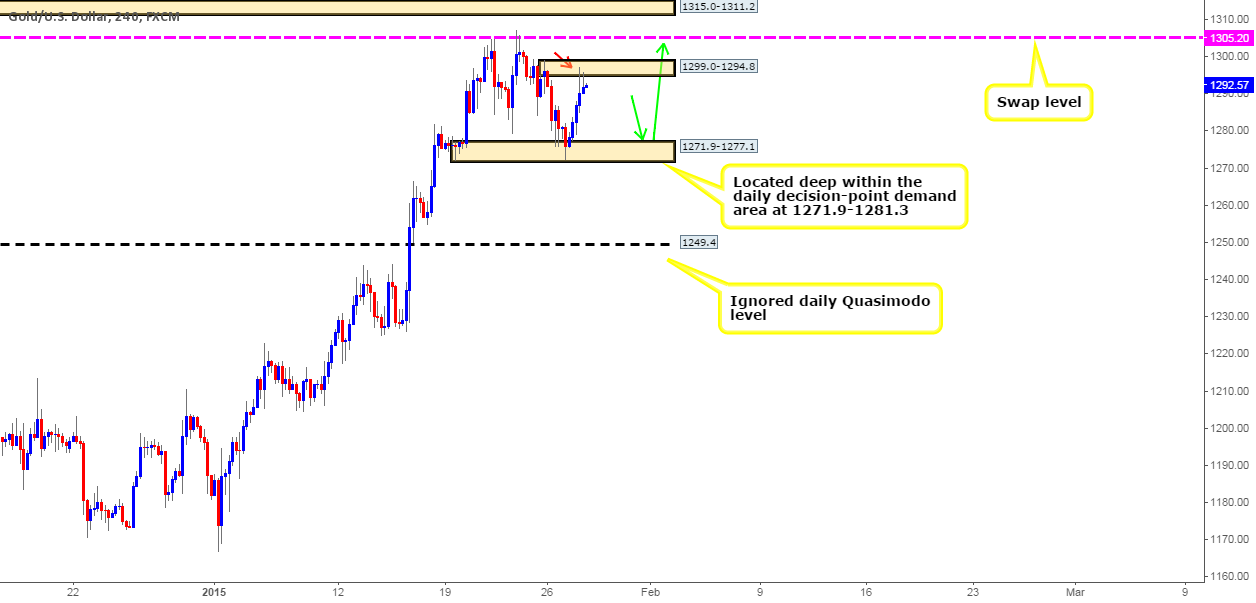 Gold: Technical outlook and review.