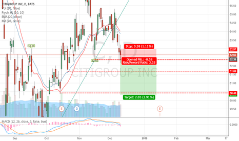C: Citigroup INC. Break low Bearish