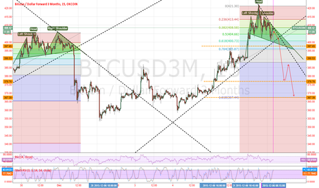 BTCUSD3M:  History likes to repeat itself twice