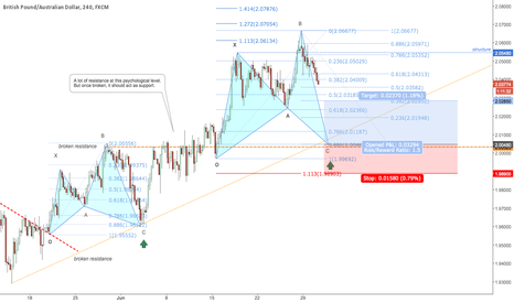 GBPAUD: Bullish Shark pattern completion at the retest of 2.0048