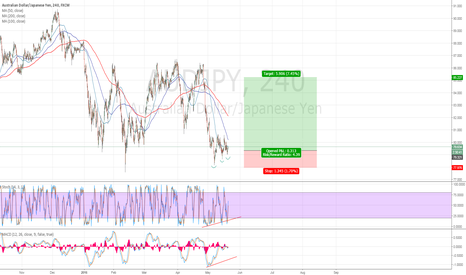AUDJPY: Playing the range AUDJPY