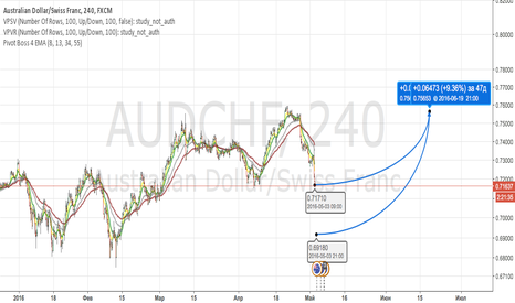 AUDCHF: AUDCHF Buy