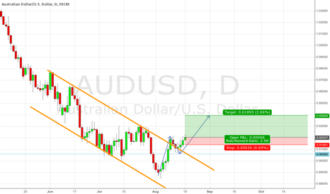 AUDUSD: Channel break out
