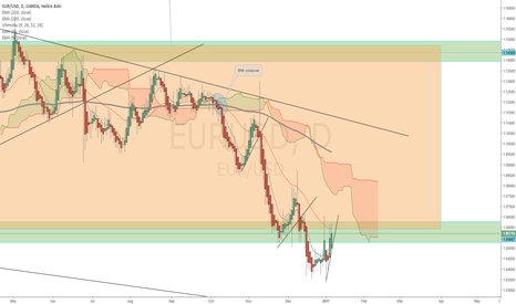 EURUSD: EUR USD downfall