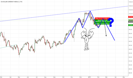 DXY: DXY SELL ?