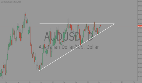 AUDUSD: A thing of Beauty
