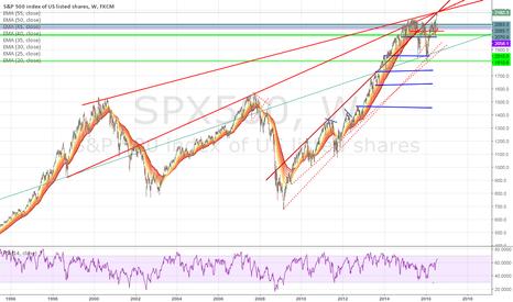 SPX500: SPX near top zone?