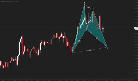 EURNZD: EURNZD Bullish BAT on 60min Chart