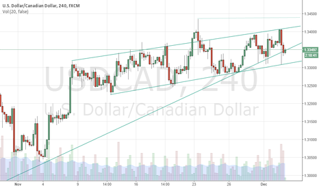 USDCAD: USD/CAD - H4 - Buy From Bullish Momentum Cont. - Buy Zone Tested