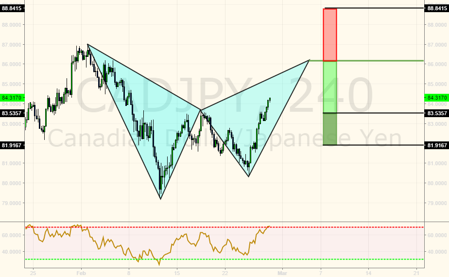 Bearish Bat, short if completed!!!