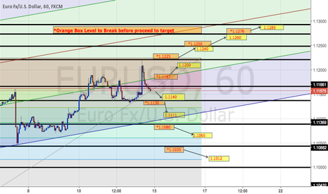 EURUSD: EURUSD Trading Plan on H1