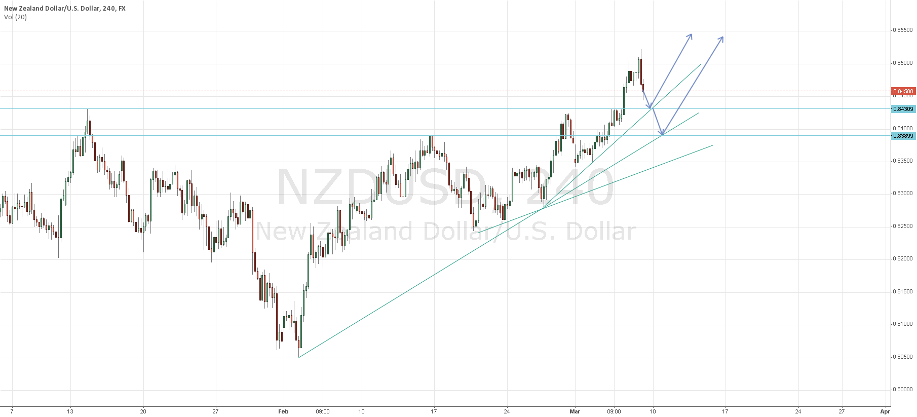 Pending Long NZD/USD in 0.843X/0.839X region