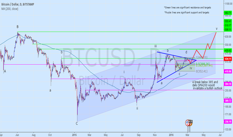 BTCUSD: Correction before bullish outlook