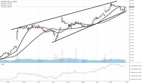 NTAP: $NTAP...getting some traction on this bounce...