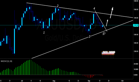 XAUUSD: Waiting for longer term loing on gold