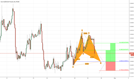 EURGBP: Potential bull bat formation on eurgbp