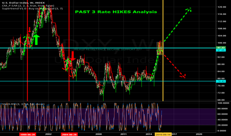 DXY: DXY Looking Bullish comparing past 3 rate hilkes