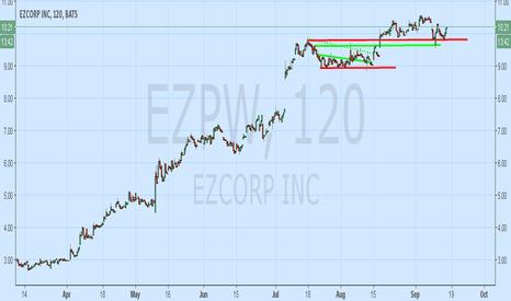 EZPW: EZPW Holding Above Support; Uptrend Intact