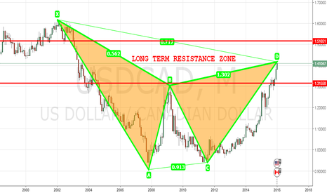 USDCAD: USDCAD LONG TERM RESISTANCE ZONE