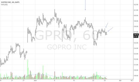GPRO: GPRO Intraday Short