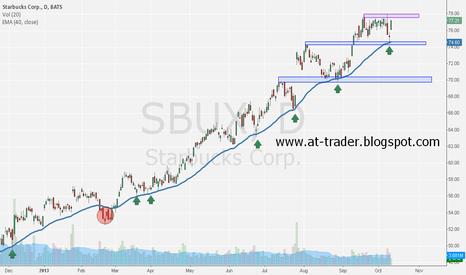SBUX: Starbucks, D