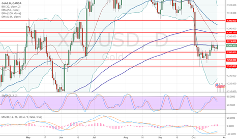 XAUUSD: XAU/USD: review and forecast