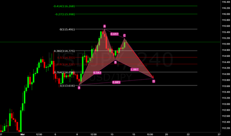 USDJPY: usd/jpy (((forecast))) bat chart pattern as well at 4 hour