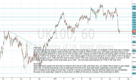UK100: FTSE 100 still a value buy at current levels