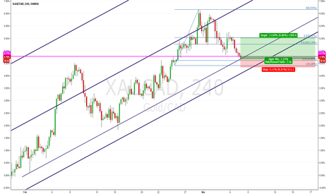 XAUCAD: GOLD/CAD XAUCAD H4: Approaching The Demand Zone