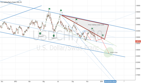 USDCHF: Price Action 12 12 13